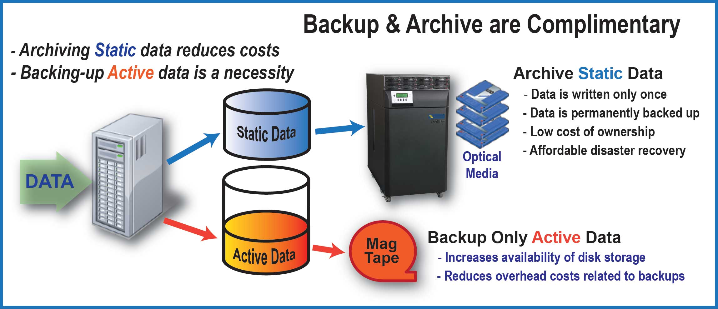 archivingbackup
