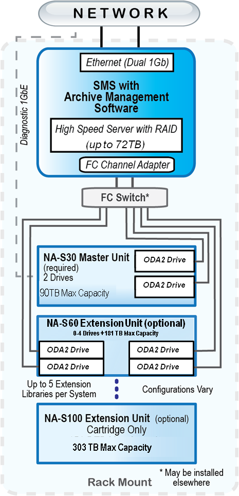 NAS30 Connectivity