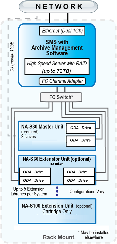NAS30 Connectivity adj